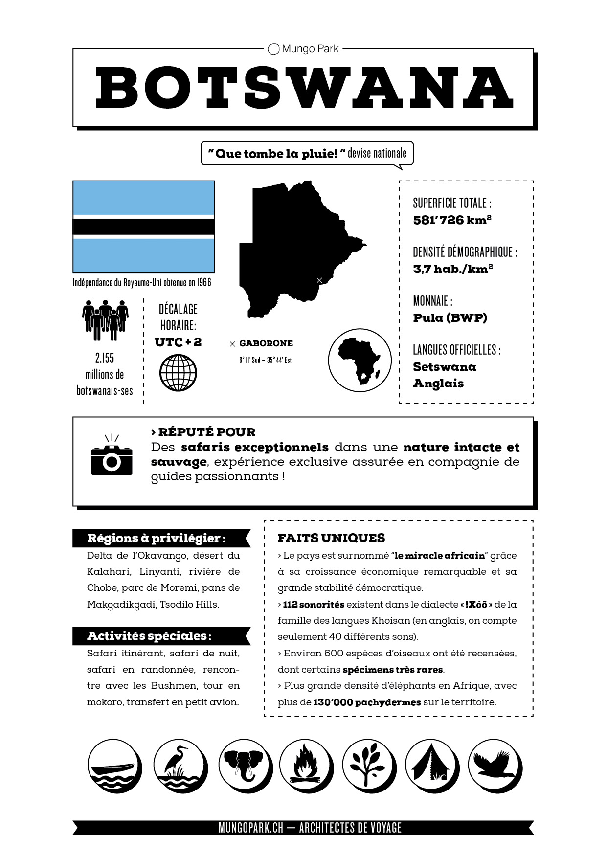 Infographiques-Botswana